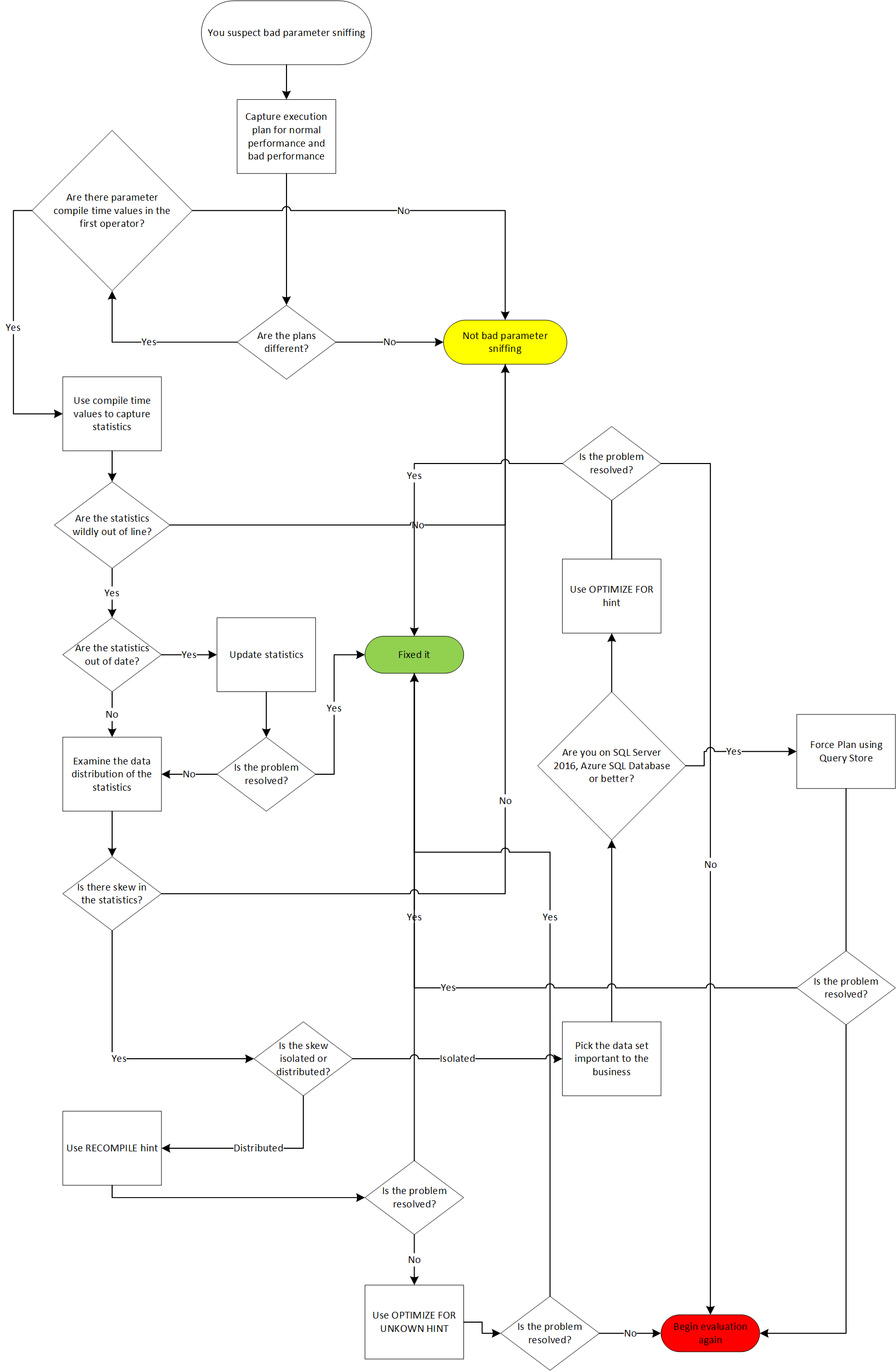 Bad Parameter Sniffing Decision Flow Chart Grant Fritchey