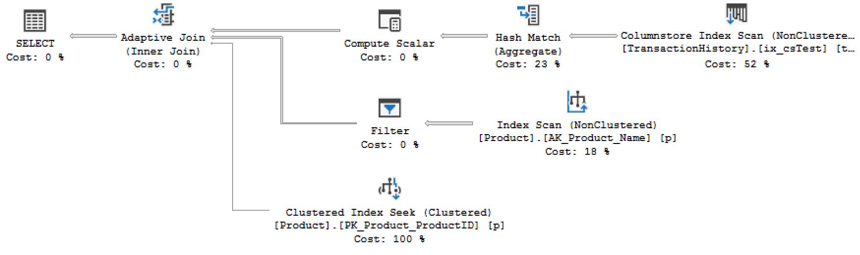 SQL cover image